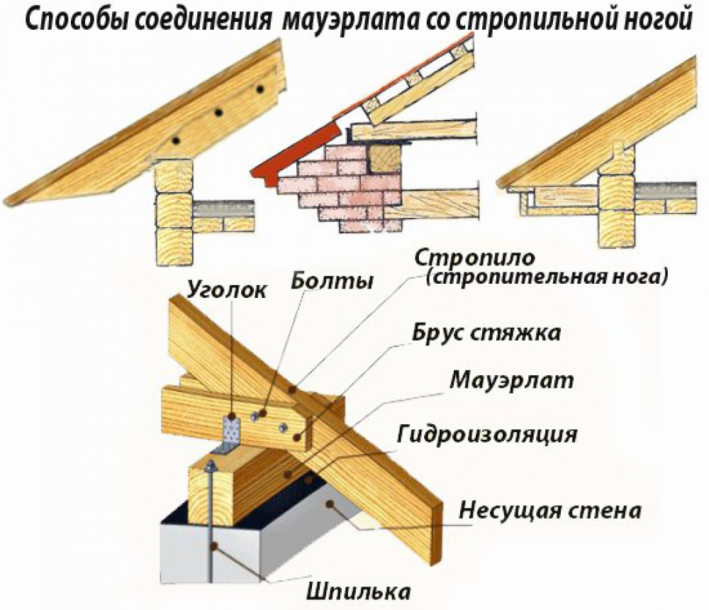 Elements of the truss system