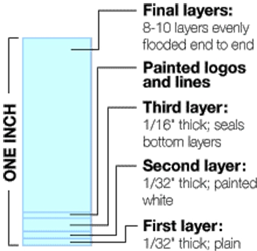 Ice fill layers