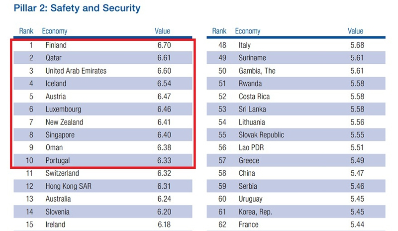 Table from the WEF report