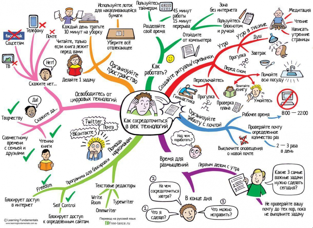 "Map ""How to focus in the age of technology"""
